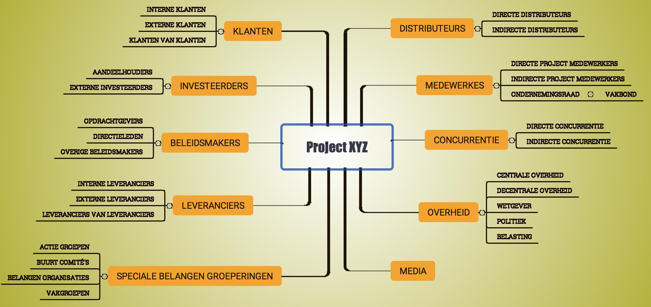 Stakeholder Management; Stakeholder Map
