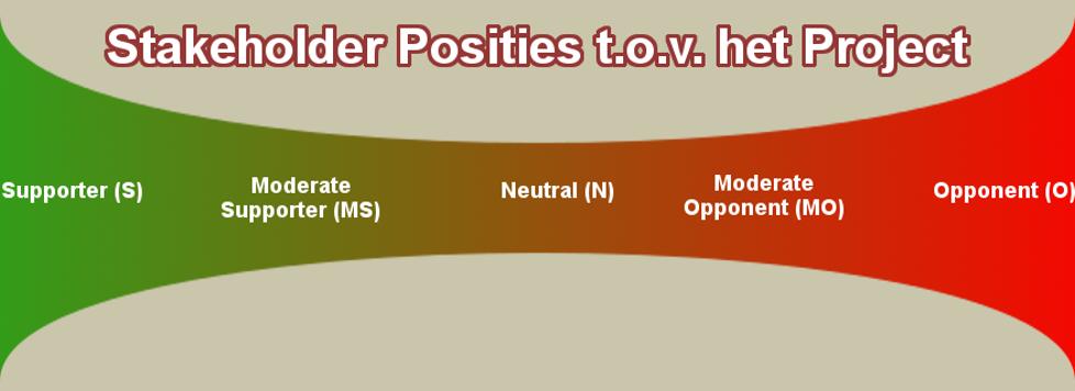 Stakeholdersanalyse - Positie